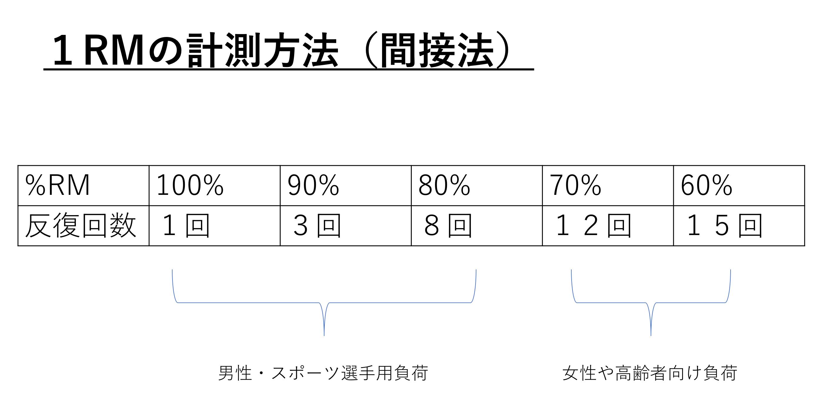 ダンベルカールは12回→20回がベスト【筋 ...